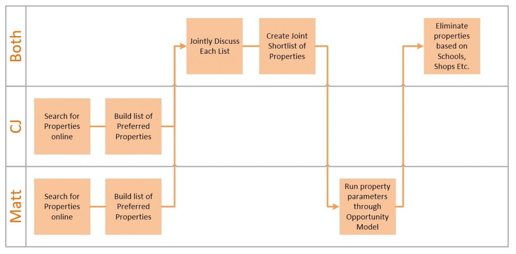 a process for buy to let decision making